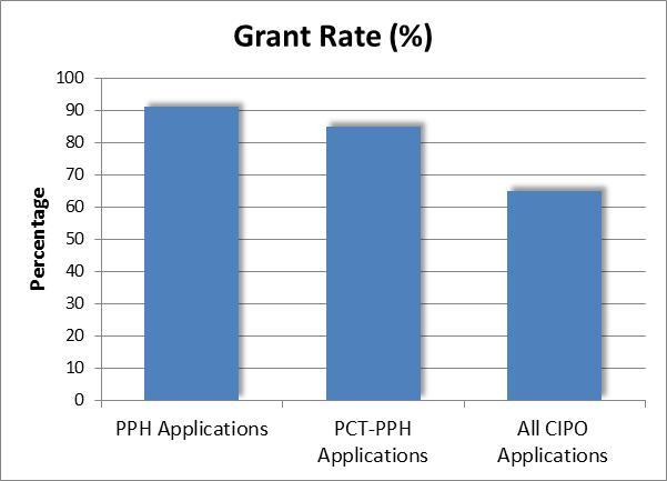 IP Update Oct 22 Chart 5