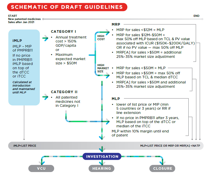 Schematic of Draft Guidelines
